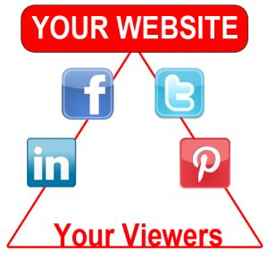 The Social Media Period - We Intra-Link your website blog with your Social Media.